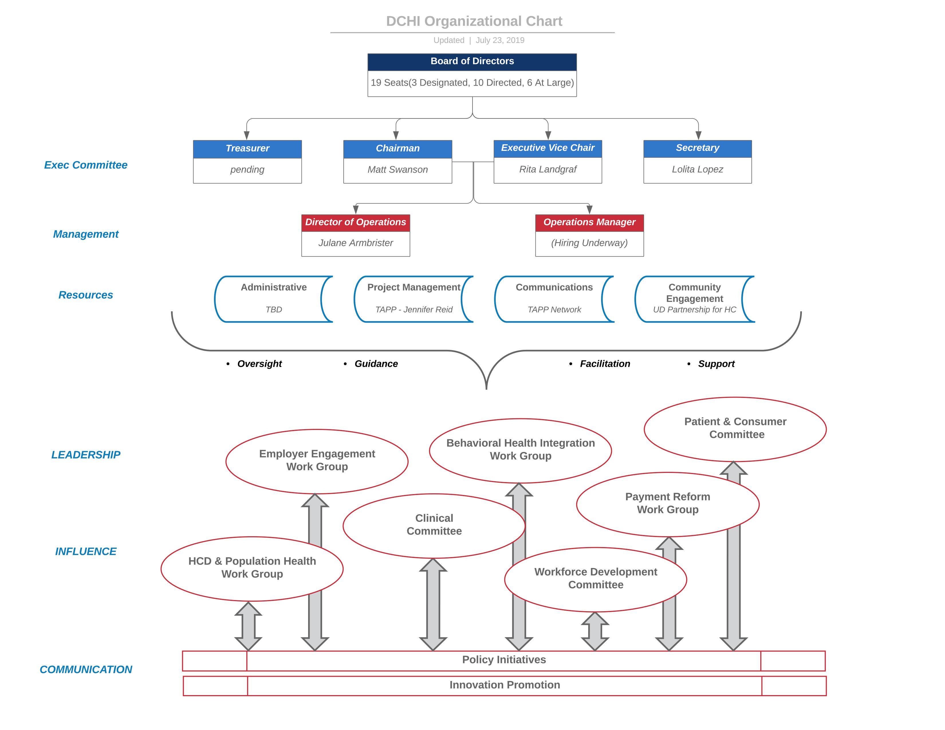 DCHI Organizational Overview 7.23.19 (2)